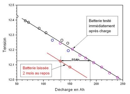 Imprimer quelle taille de batterie de servitude for Combien coute un groupe electrogene