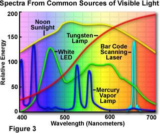 filtres - Les filtres en astronomie Lightsourcesfigure3