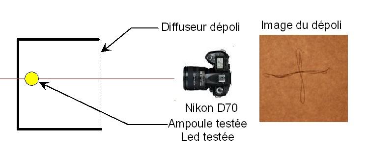tester ampoule halogène