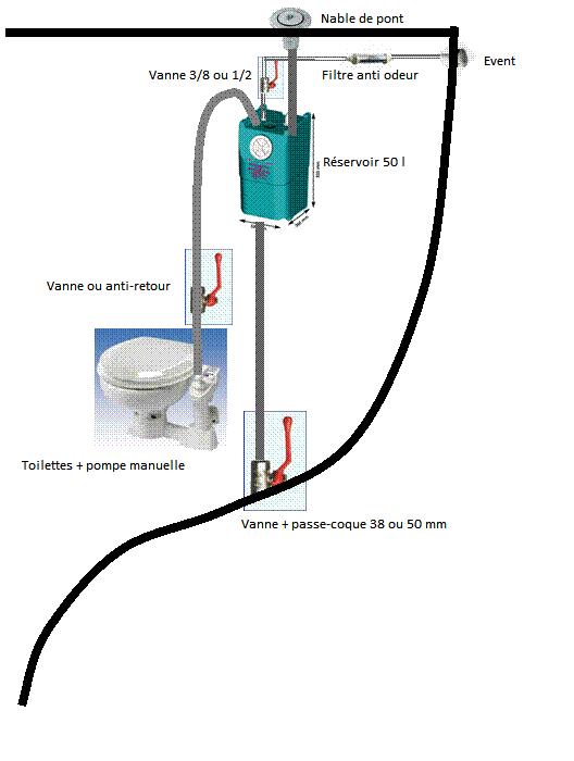 Imprimer installer une cuve eaux noires gravitaire basique - Deux robinets coulent dans un reservoir ...
